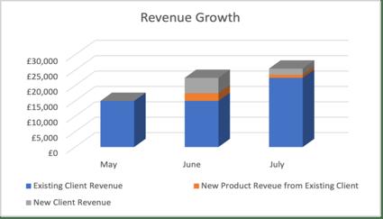 Graph - Revenue growth