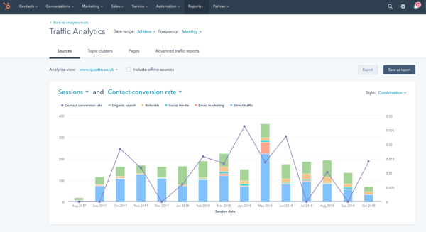 Traffic analysis in HubSpot marketing automation