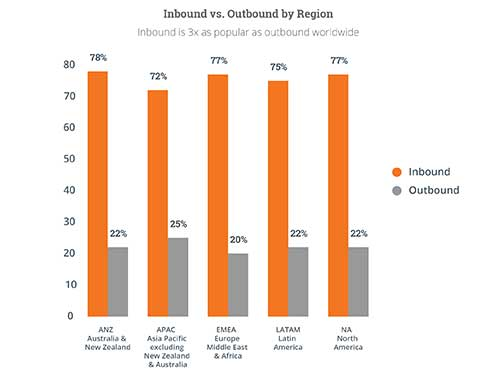 Inbound marketing is 3 times as popular as outbound worldwide